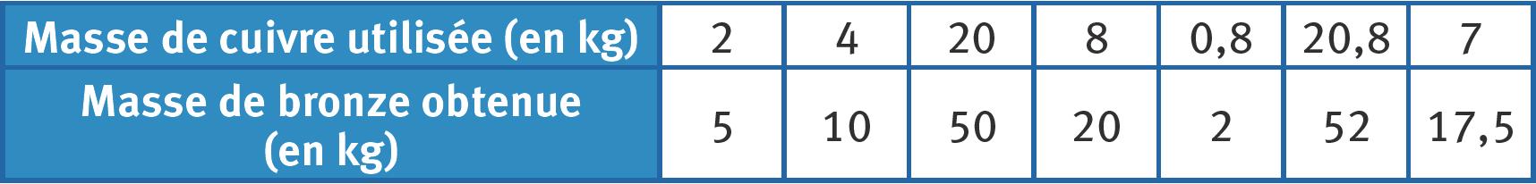 Refaire : Déterminer si un tableau représente une situation de proportionnalité.