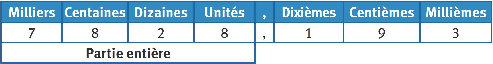 Refaire : Passer de l'écriture fractionnaire décimale à l'écriture décimale.