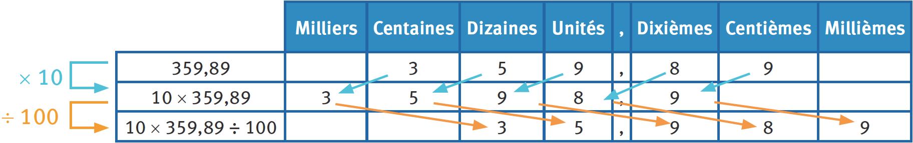 Refaire : Effectuer des multiplications et des divisions consécutives par 10 ; 100 ; 1 000 ;etc.