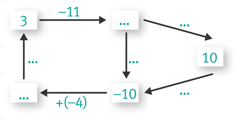 Graphique lié à l'exercice 12