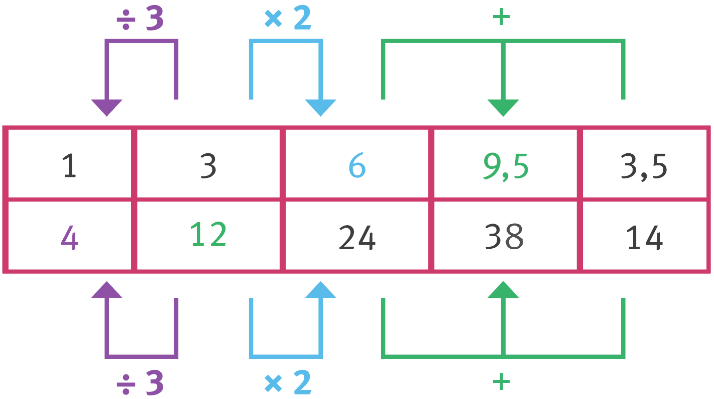 mathtableb3