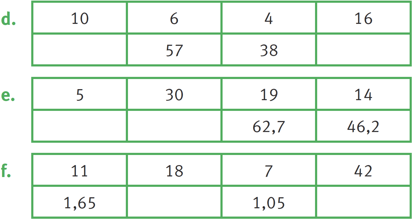Graphique lié à l'exercice 7