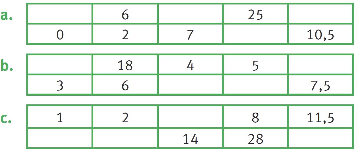 Graphique lié à l'exercice 10
