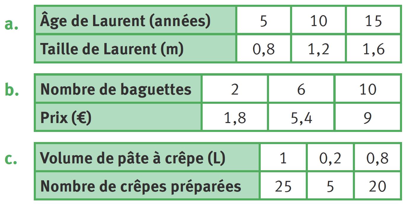 Graphique lié à l'exercice 3