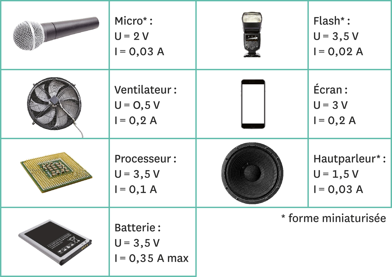 <stamp theme='pc-green1'>Doc. 3</stamp> Différents composants utiles à la conception du téléphone.