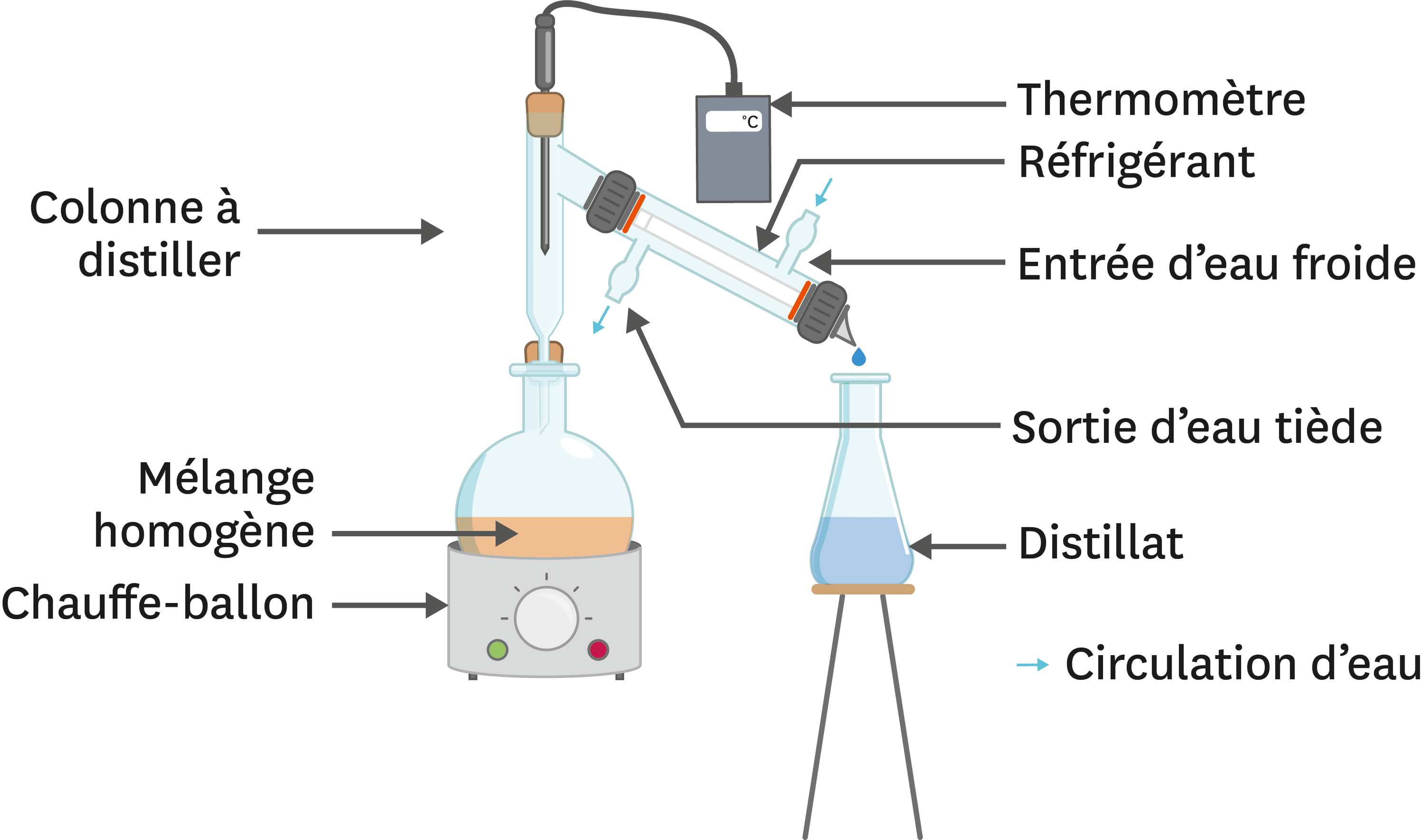 <stamp theme='pc-green1'>Doc. 2</stamp> La distillation au laboratoire.
