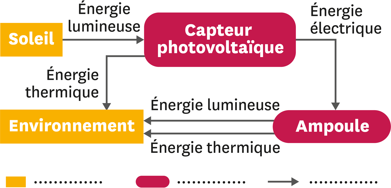 <stamp theme='pc-green1'>Doc. 2</stamp> Chaîne énergétique.