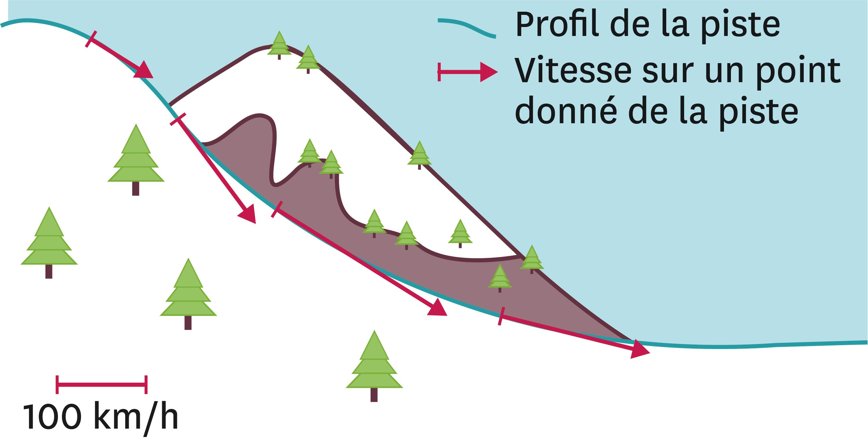 <stamp theme='pc-green1'>Doc. 2</stamp> Évolution de la vitesse de Valentina au cours de la descente.