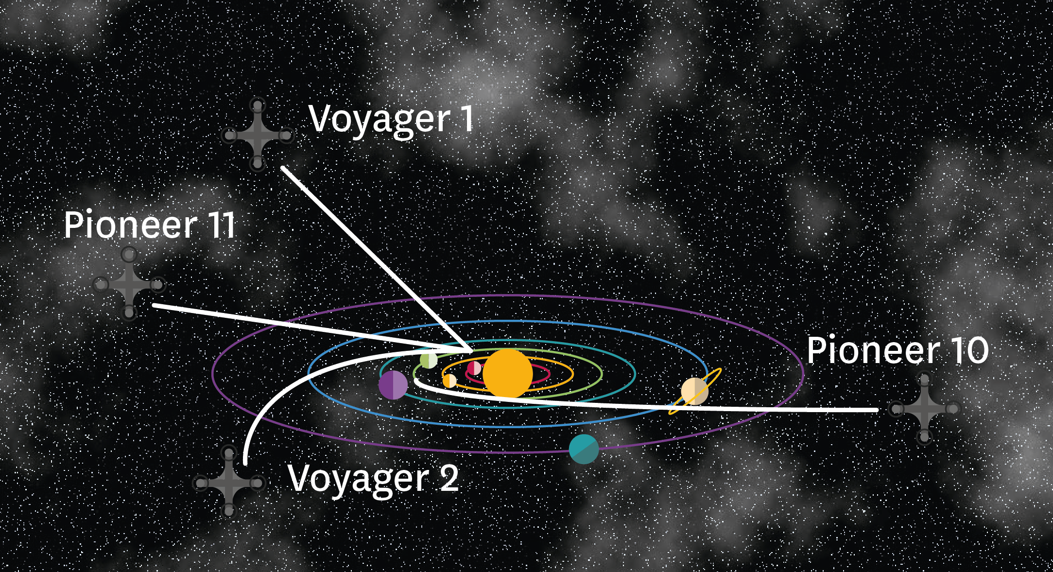 <stamp theme='pc-green1'>Doc. 1</stamp> Les sondes Voyager 1 et 2.