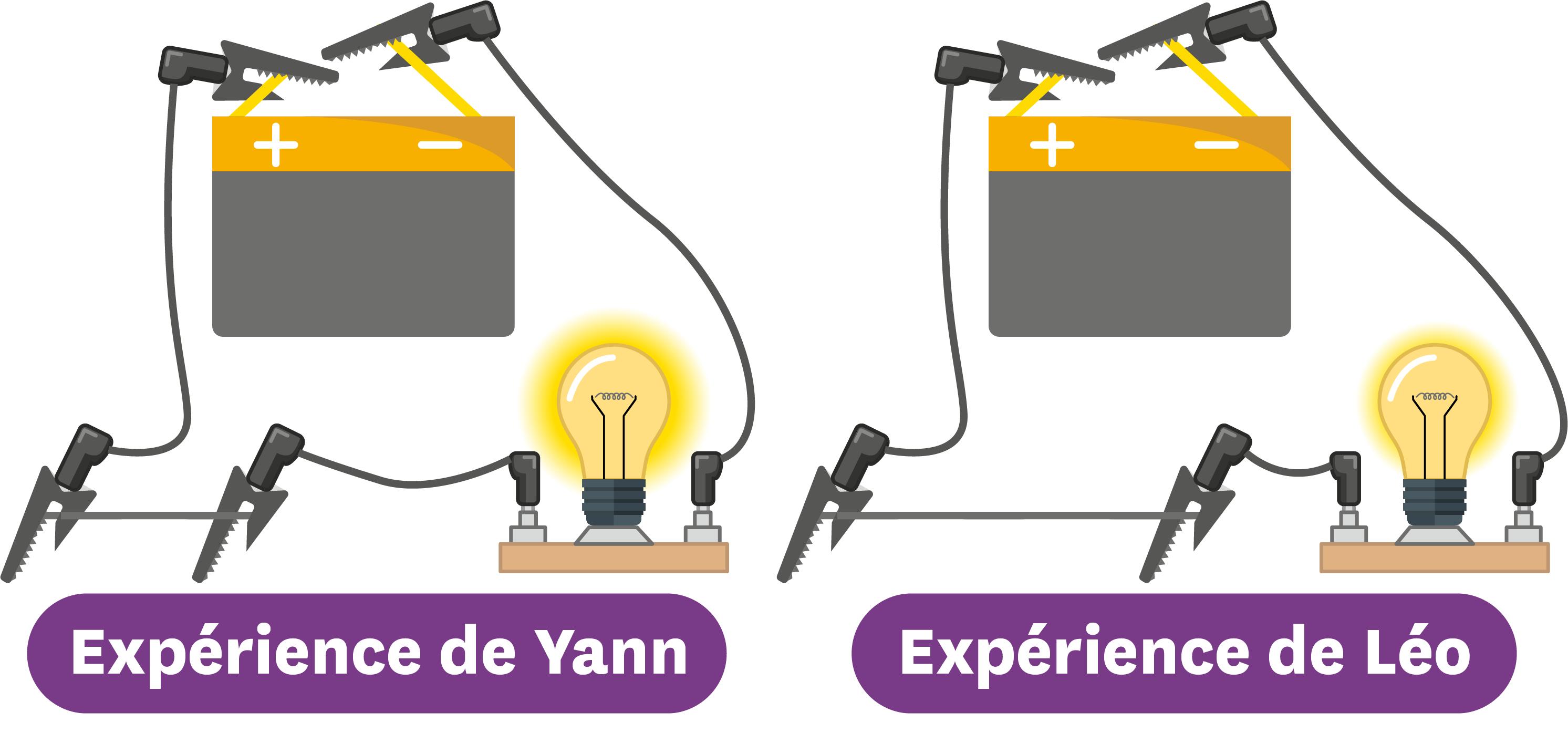 Expériences de Yann et Léo.