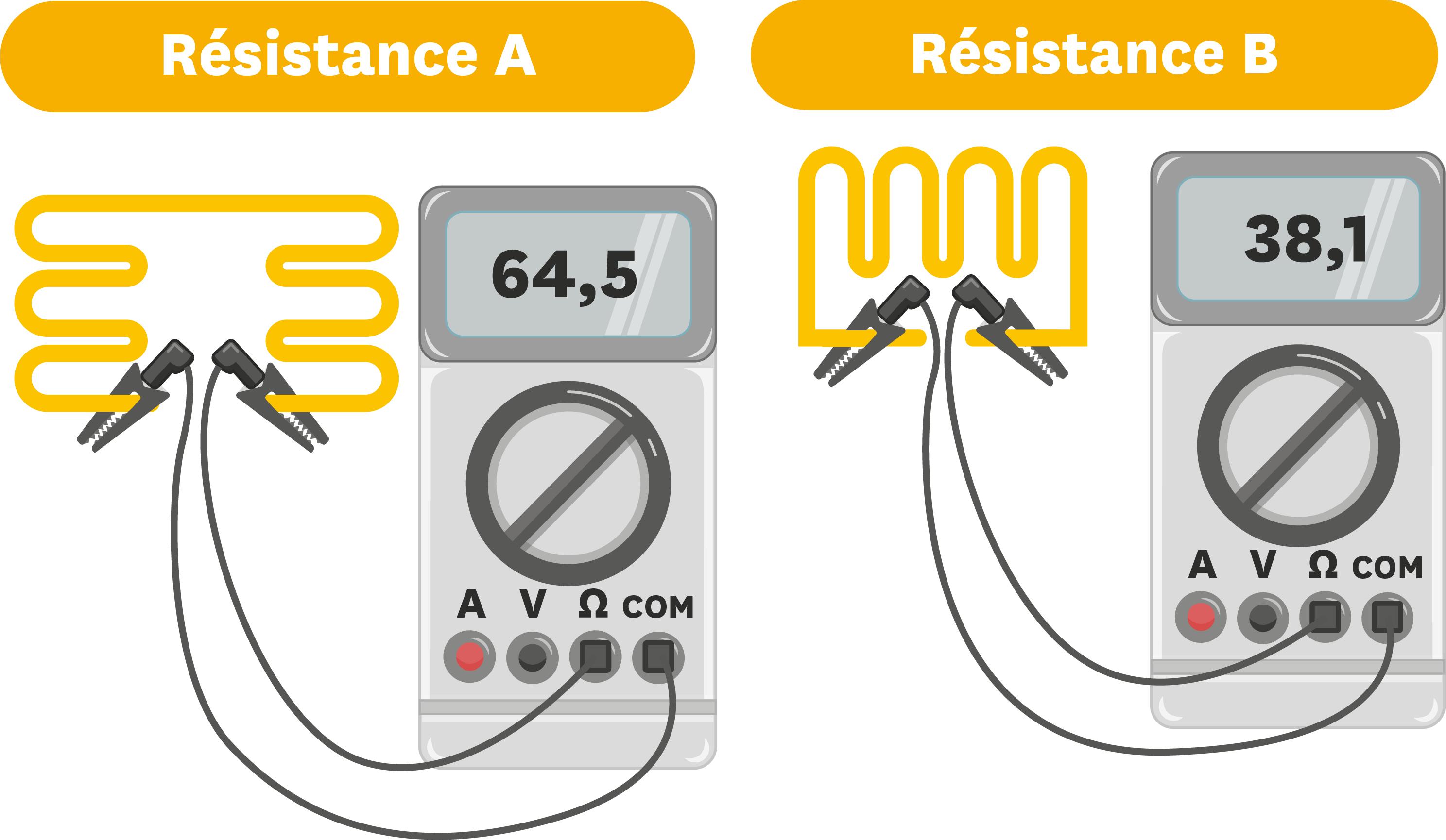 Mesure à l'ohmmètre des deux résistances trouvées par Martin.