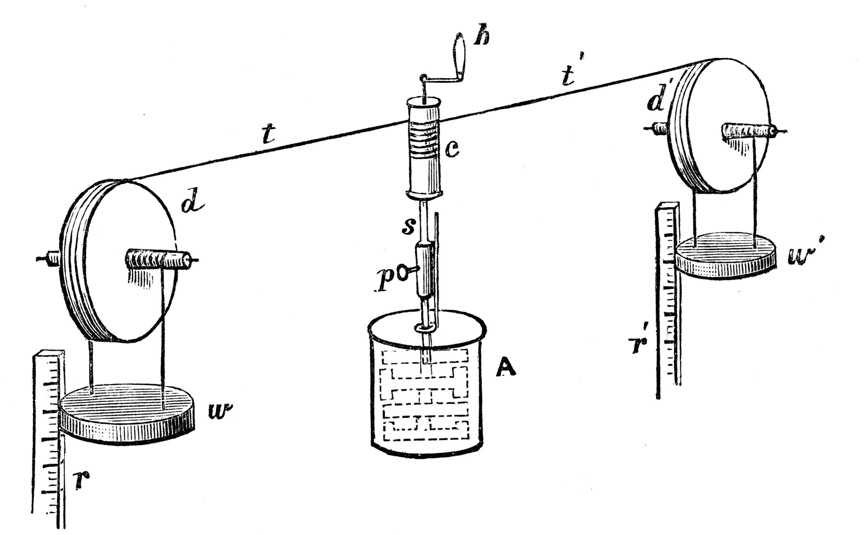 <stamp theme='pc-green1'>Doc. 3</stamp> La chute du poids entraine la roue à aubes à l'intérieur du cylindre ; on mesure une élévation de la température de l'eau.