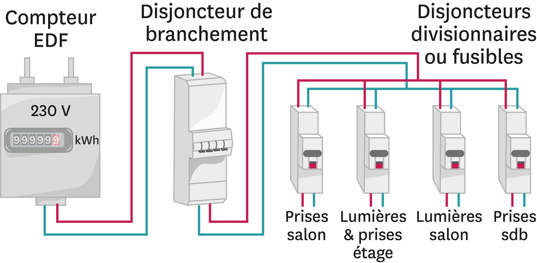 Lignes et disjoncteurs domestiques.