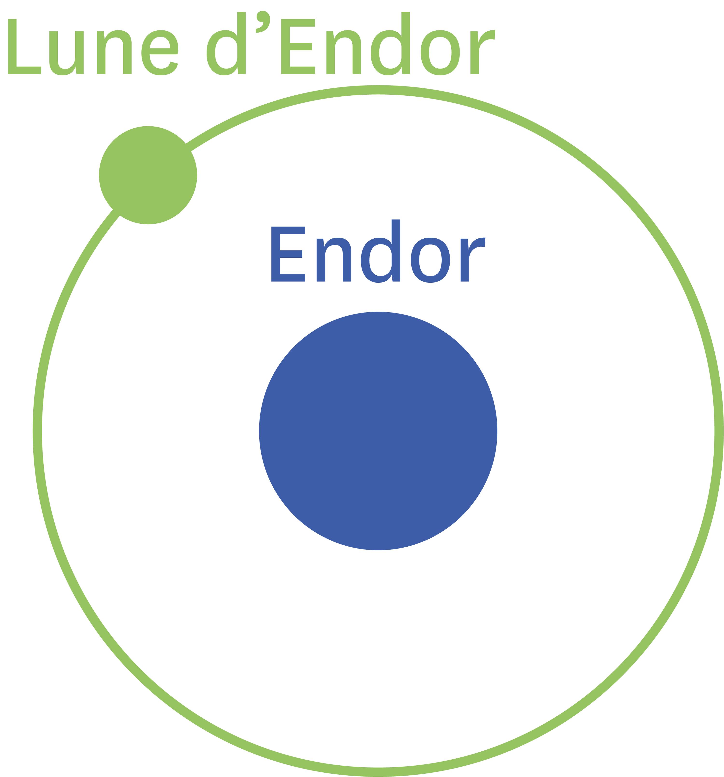<stamp theme='pc-green1'>Doc. 1</stamp> La trajectoire de la lune forestière autour de la planète Endor.
