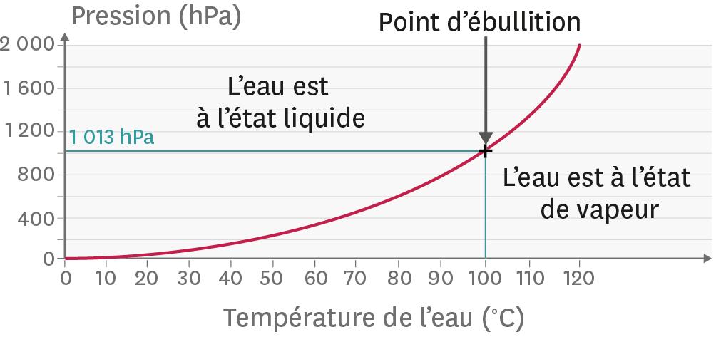 <stamp theme='pc-green1'>Doc. 4</stamp> Lien entre la température d'ébullition de l'eau et la pression exercée.