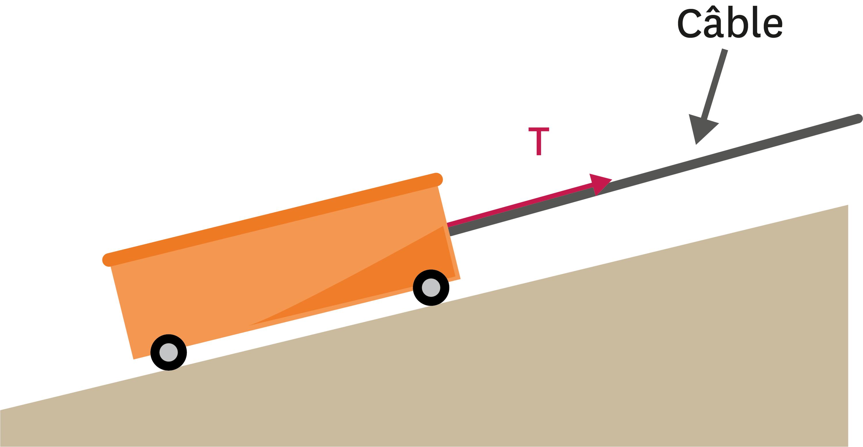 <stamp theme='pc-green1'>Doc. 3</stamp> Force exercée par un câble sur un chariot.