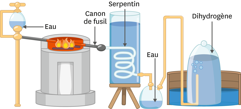 <stamp theme='pc-green1'>Doc. 1</stamp> Décomposition de l'eau par Lavoisier.