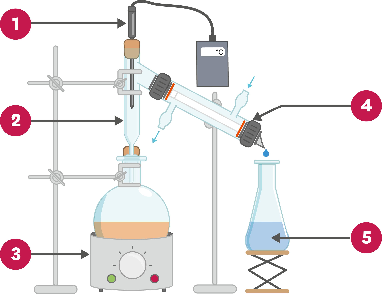 <stamp theme='pc-green1'>Doc. 1</stamp> Distillation.