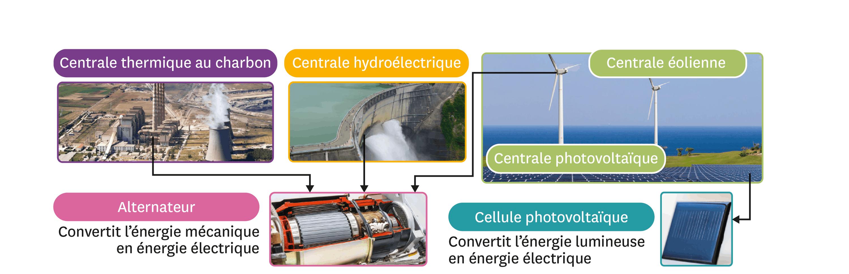 <stamp theme='pc-green1'>Doc. 1</stamp> La production d'énergie électrique.