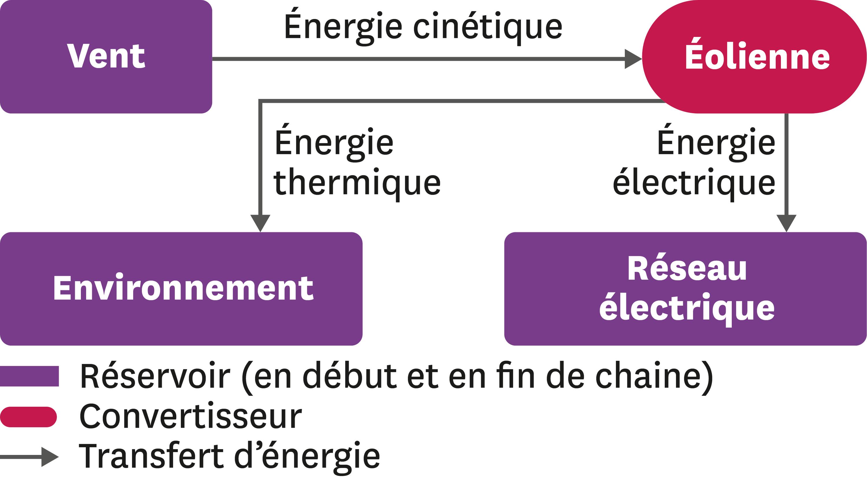 <stamp theme='pc-green1'>Doc. 2</stamp> Réalisation d'une chaine énergétique.