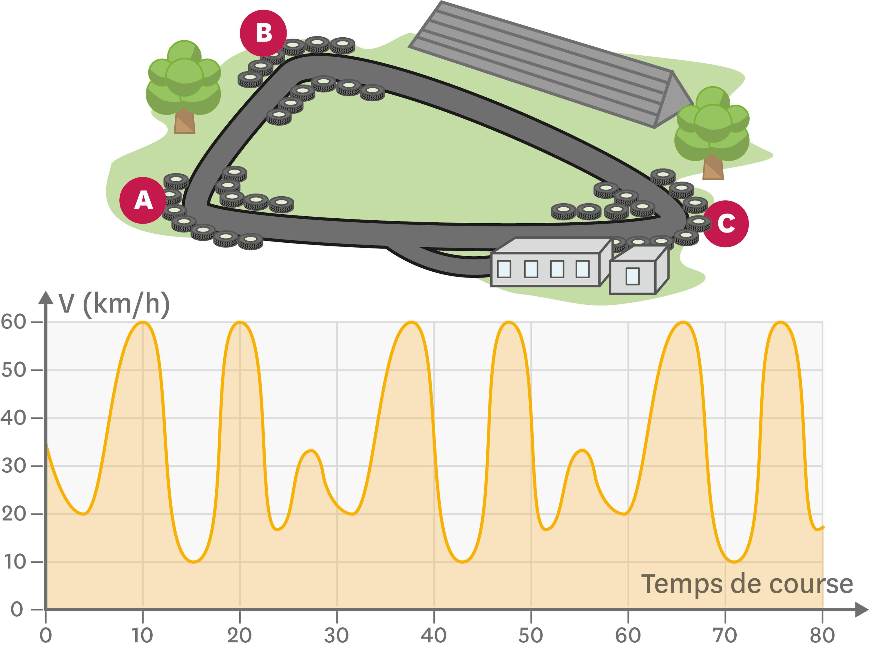 <stamp theme='pc-green1'>Doc. 2</stamp> Tracé de la piste de karting et graphique de la vitesse du karting en fonction du temps.