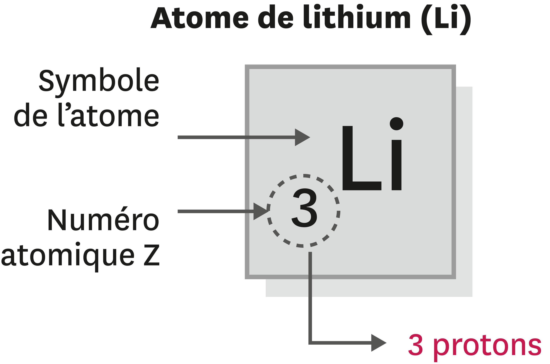 <stamp theme='pc-green1'>Doc. 2</stamp> À chaque atome sa case dans le tableau périodique.