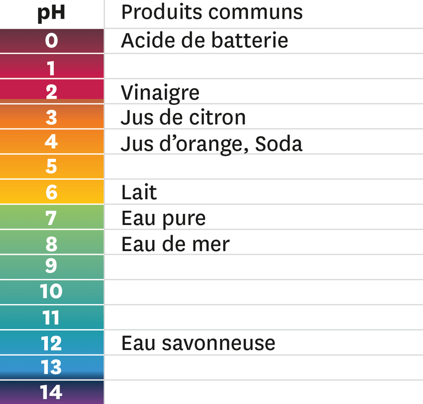 <stamp theme='pc-green1'>Doc. 2</stamp> pH de quelques produits communs.