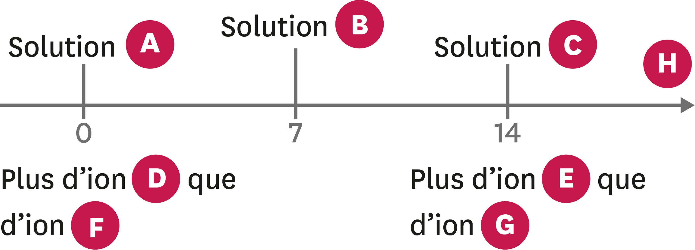 Diagramme de pH