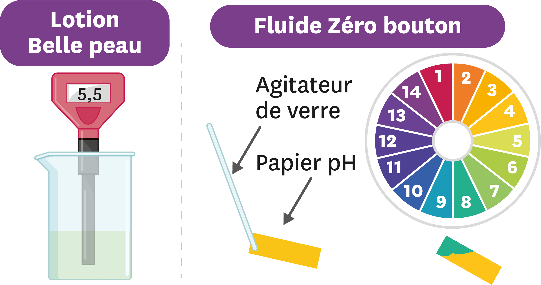 <stamp theme='pc-green1'>Doc. 3</stamp> Des mesures de pH.
