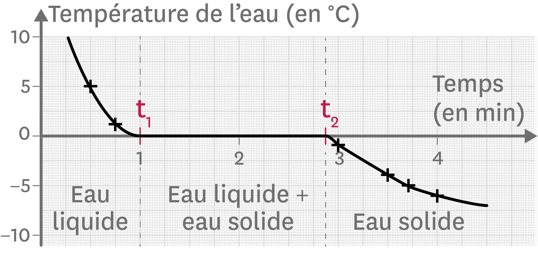 <stamp theme='pc-green1'>Doc. 1</stamp> Température de l'eau au cours du temps lors de sa solidification