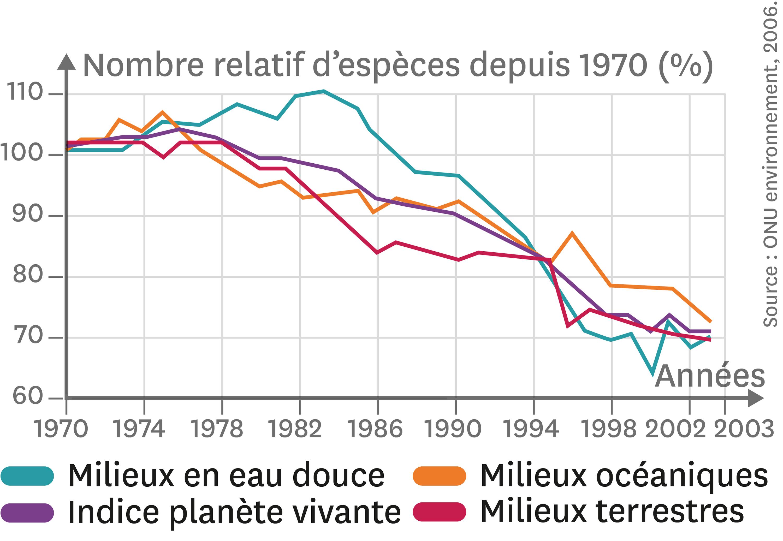 <stamp theme='svt-green1'>Doc. 1</stamp> La variation du nombre d'espèces entre 1970 et 2003.