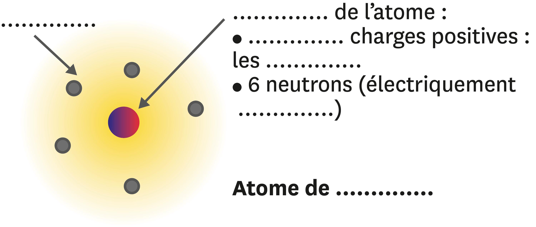 Atome de...