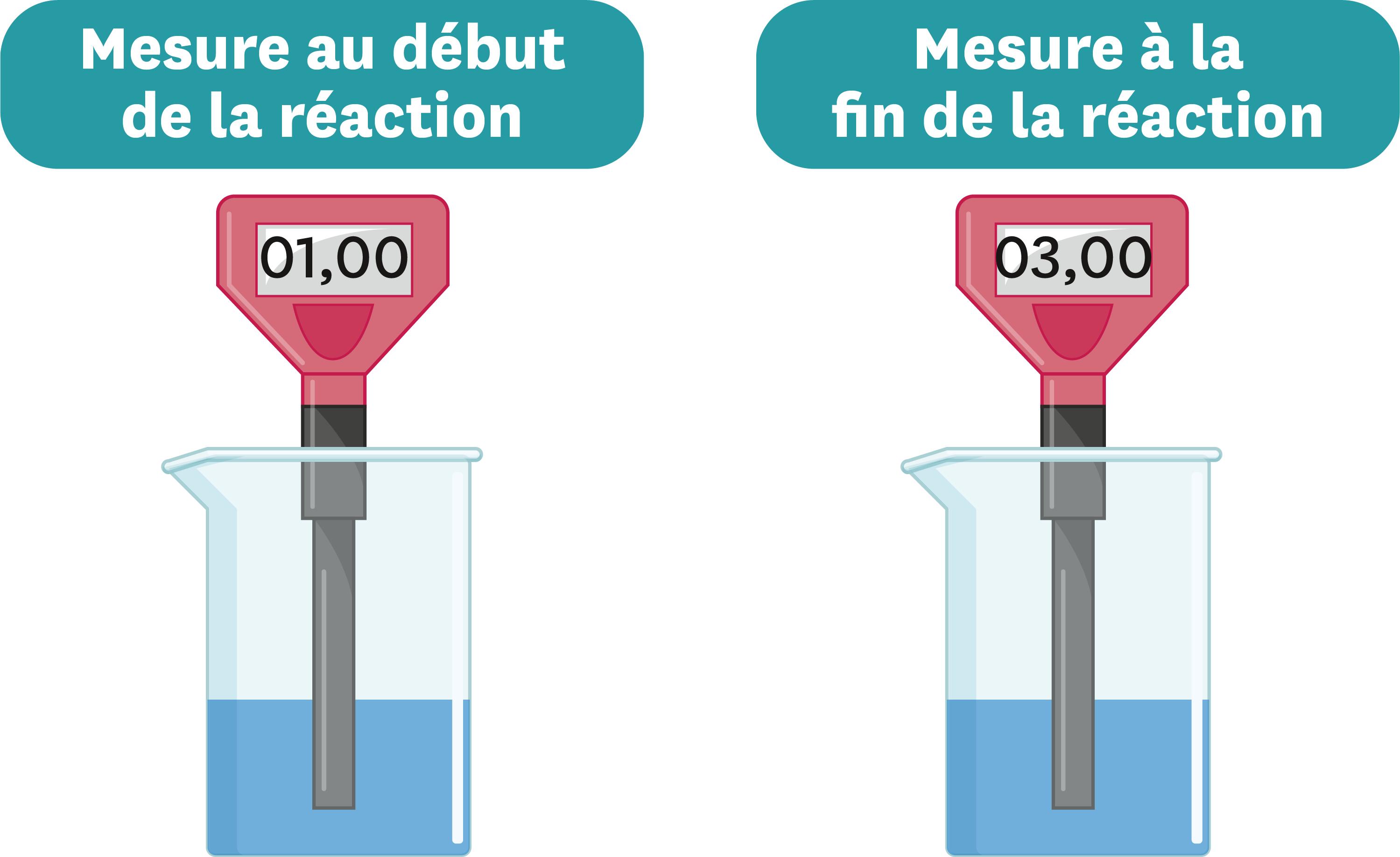 <stamp theme='pc-green1'>Doc. 4</stamp> Évolution du pH de la solution obtenue au cours de la réaction.