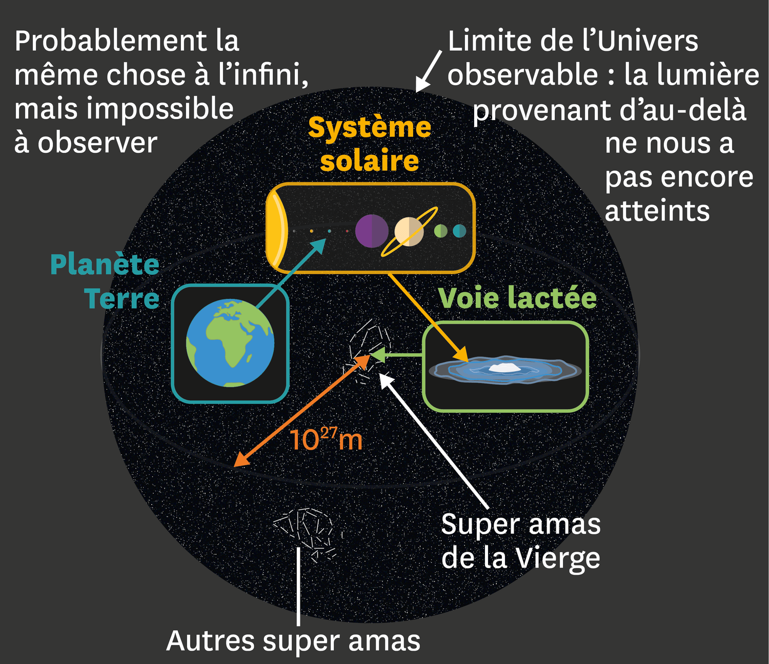<stamp theme=pc-green1>Doc. 2</stamp> L'Univers observable.