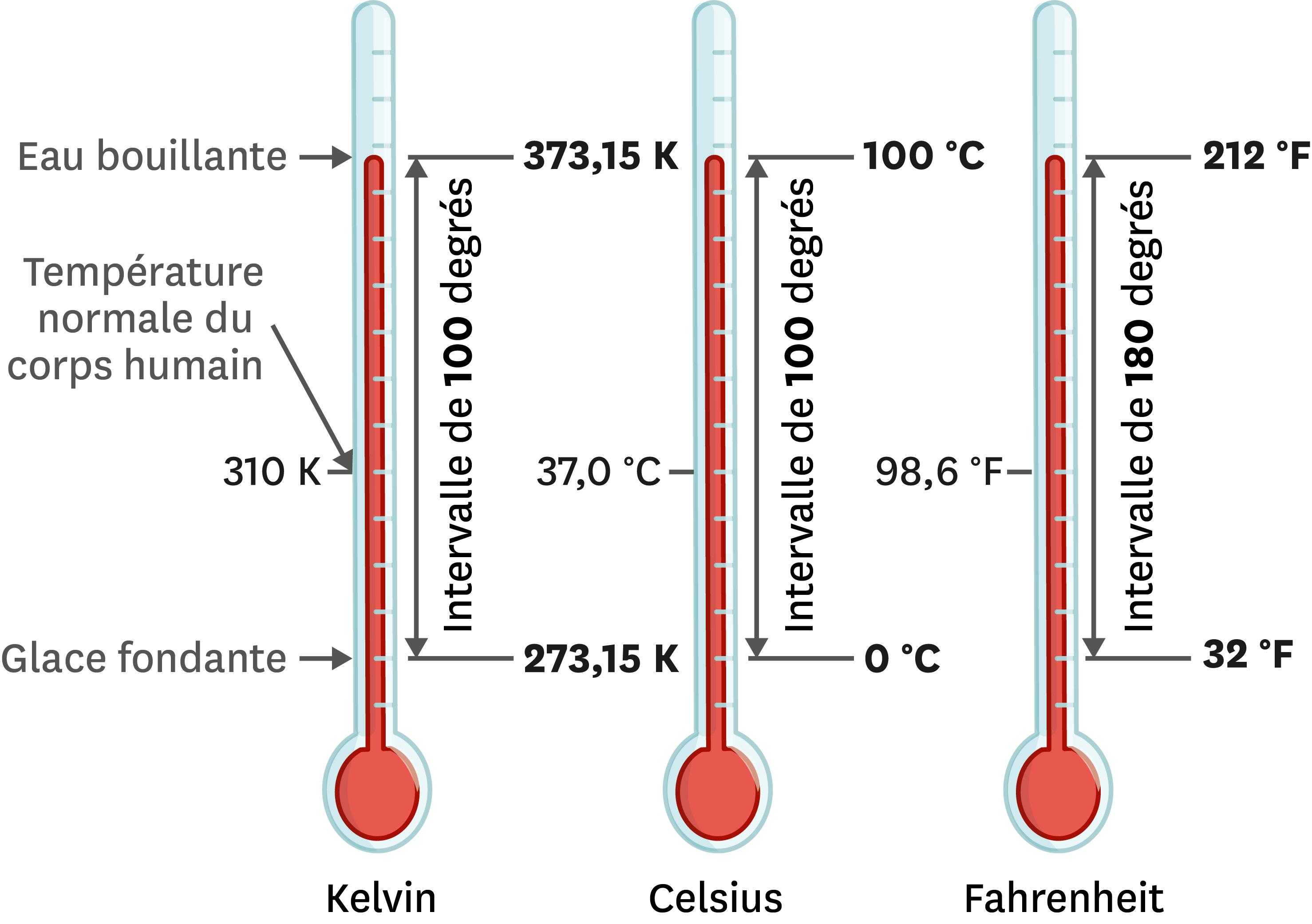 <stamp theme='pc-green1'>Doc. 3</stamp> Les trois échelles de température en usage aujourd'hui.