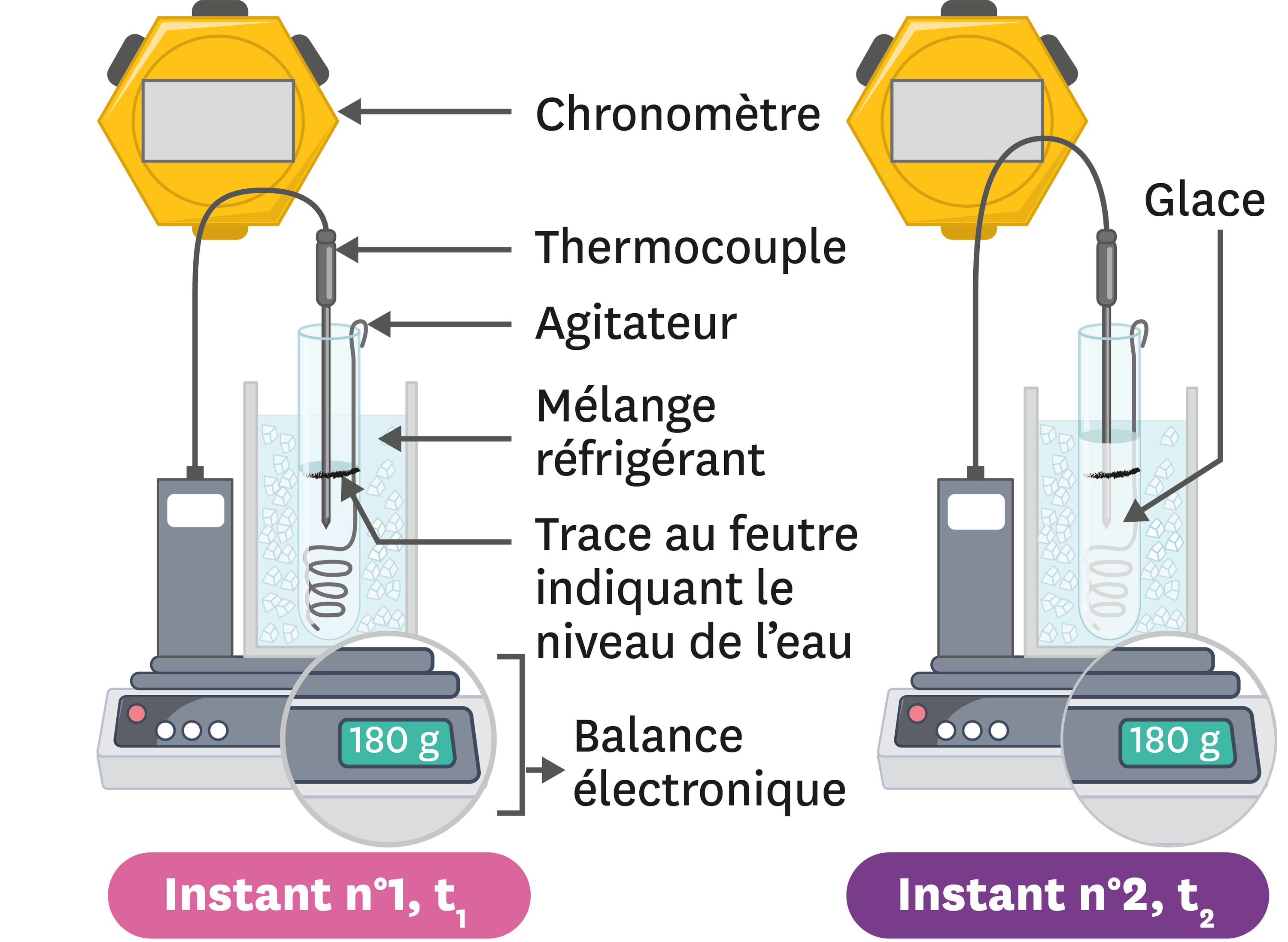 <stamp theme='pc-green1'>Doc. 5</stamp> Exploitation d'une expérience.