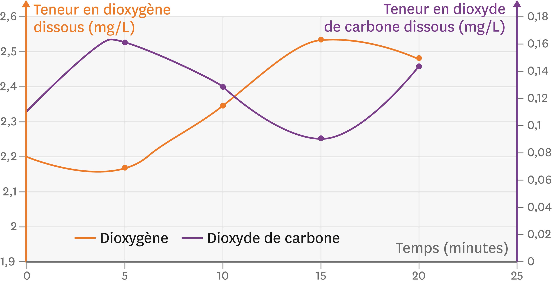 <stamp theme='svt-green1'>Doc. 1</stamp> Les quantités de gaz (dioxygène et dioxyde de carbone) émis par une feuille d'élodée en fonction du temps.