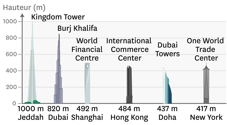 <stamp theme='svt-green1'>Doc. 1</stamp> La hauteur des plus grands gratte-ciels : l'exemple de la construction de la Kingdom Tower.