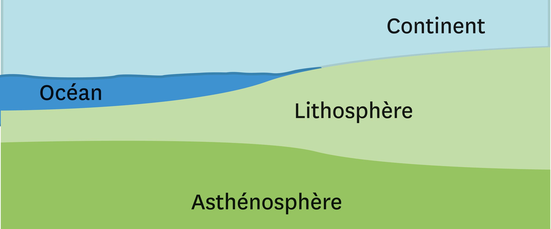 <stamp theme='svt-green1'>Doc. 5</stamp> Un schéma des couches superficielles de la Terre.