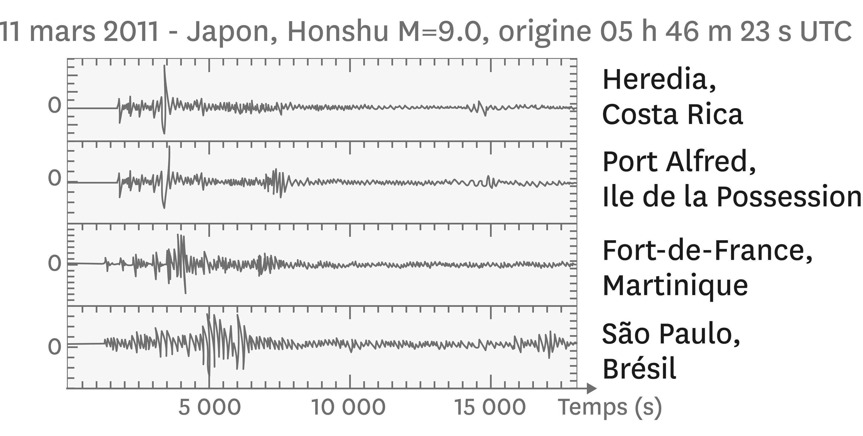 <stamp theme='svt-green1'>Doc. 5</stamp> Des sismogrammes du séisme de Honshu de 4 stations sismiques du réseau de surveillance Geoscope.
