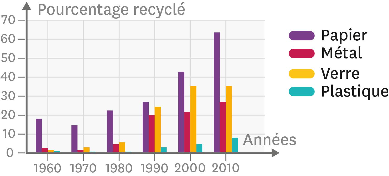 <stamp theme='svt-green1'>Doc. 1</stamp> L'évolution du recyclage de certains matériaux entre 1960 et 2010.