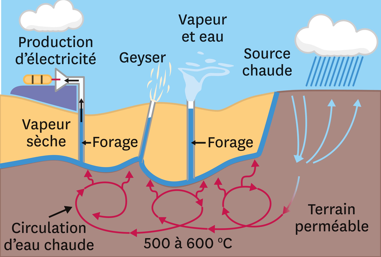 <stamp theme='svt-green1'>Doc. 4</stamp> Le principe de l'utilisation de l'énergie géothermique en Islande.