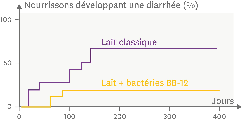 <stamp theme='svt-green1'>Doc. 2</stamp> L'effet de la consommation de lait enrichi ou non en Bifidobacterium lactis (BB-12) sur le nombre d'enfants touchés par la diarrhée.