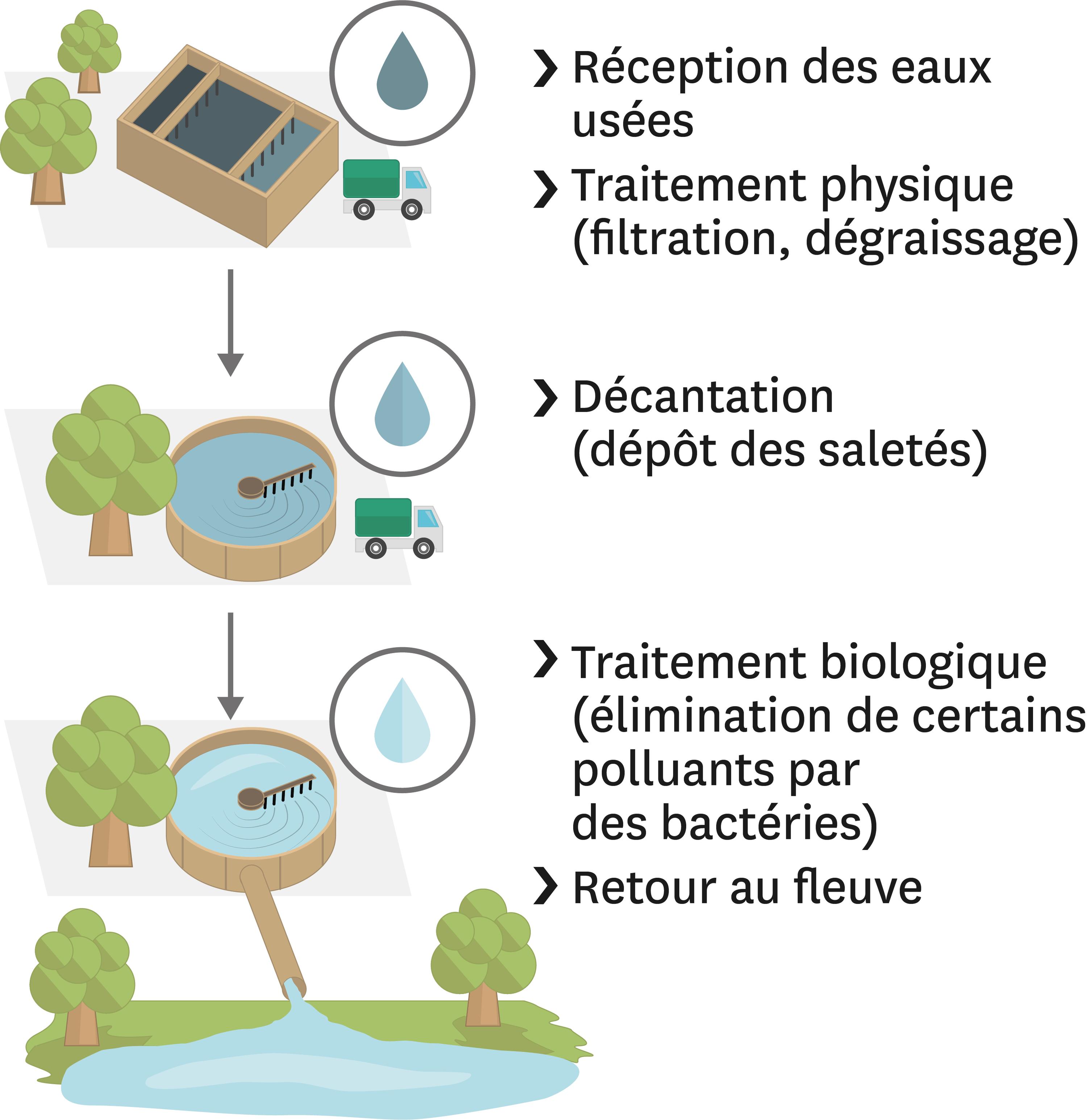 <stamp theme='svt-green1'>Doc. 7</stamp> Le traitement des eaux polluées dans une station d'épuration.