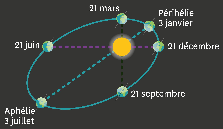 <stamp theme='svt-green1'>Doc. 2</stamp> La rotation de la Terre autour du Soleil.