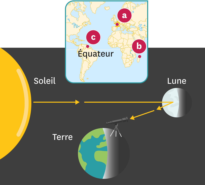 <stamp theme='svt-green1'>Doc. 2</stamp> L'observation de la Lune depuis l'hémisphere Nord de la Terre.