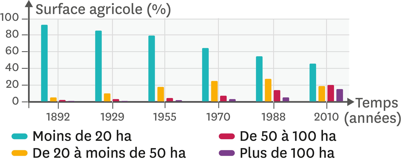 <stamp theme='svt-green1'>Doc. 1</stamp> L'évolution de la surface des parcelles agricoles depuis 1892.
