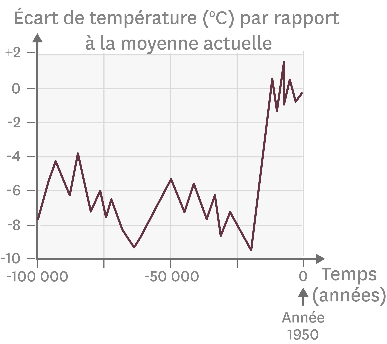 <stamp theme='svt-green1'>Doc. 3</stamp> Les variations de la température moyenne ces 100 000 dernières années.