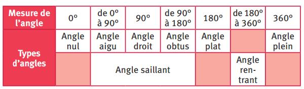 Les différents types d'angles