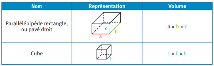 Représentation et volume de deux solides